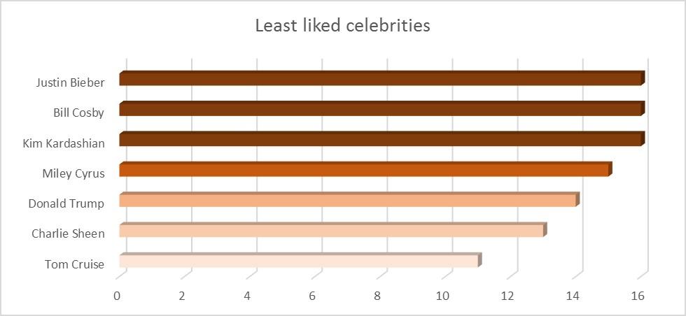 Least_liked_celebrities.jpg